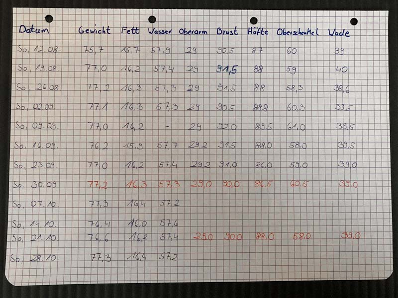 Tabelle mit Körpergewicht und Körpermaßen