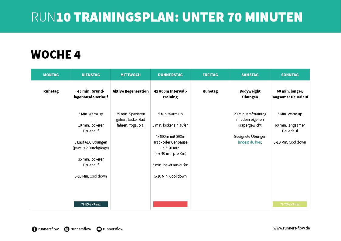RUN10 Trainingsplan von runnersflow