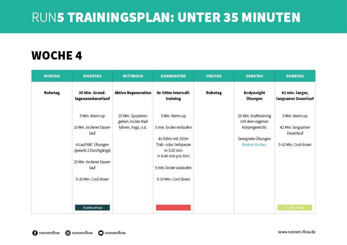 RUN5 Trainingsplan von runnersflow